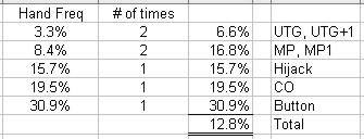 starting-hand-percentages.jpg